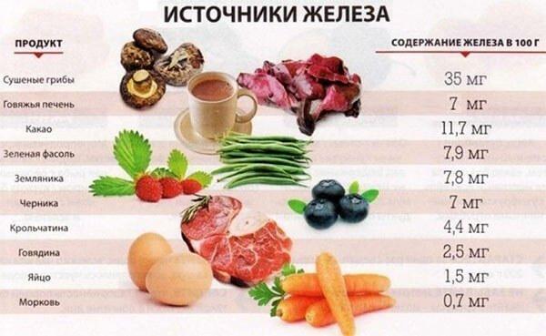 источники железа для организма